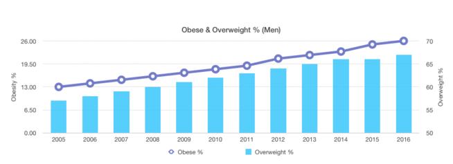 corporate wellness programs stats